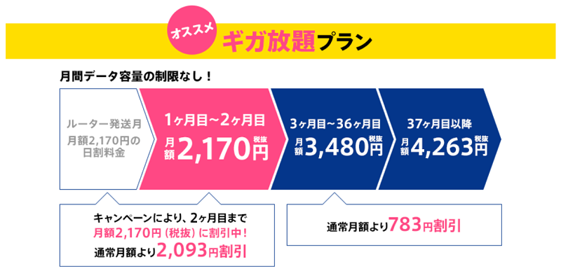 WiMAXの月額料金例