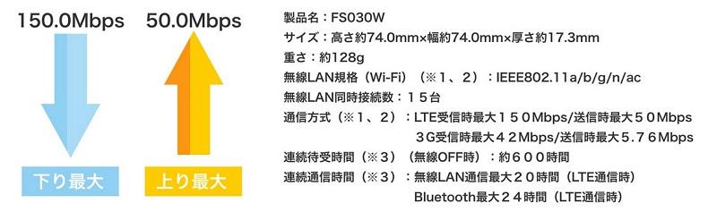 Ex Wi-Fiの通信速度