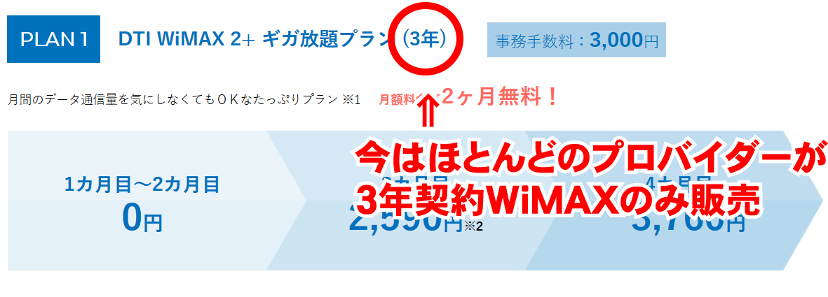 今はほとんどのプロバイダーが3年契約WiMAXのみ販売